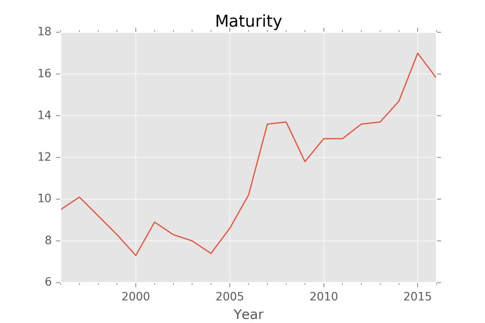Maturity.png